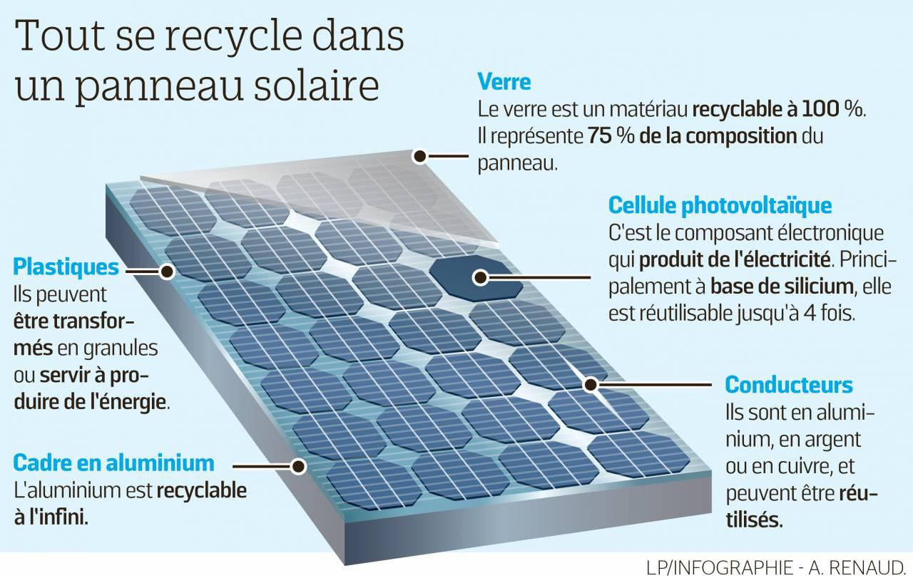 energie solaire une usine fran aise va recycler les panneaux photovolta ques. Black Bedroom Furniture Sets. Home Design Ideas