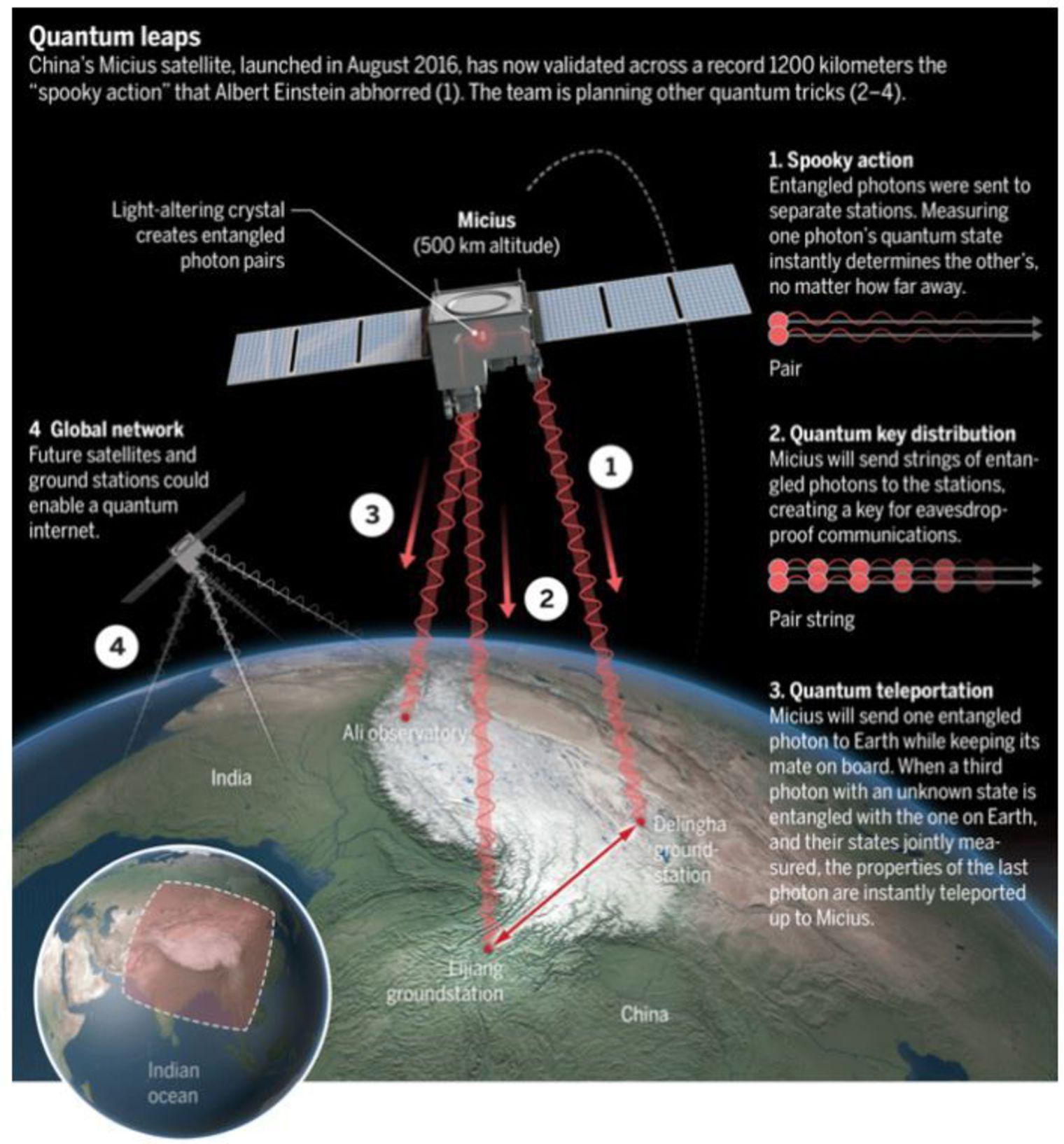 Croquis du systeme mis en place pour parvenir a une teleportation quantique de 1200 km 5899359