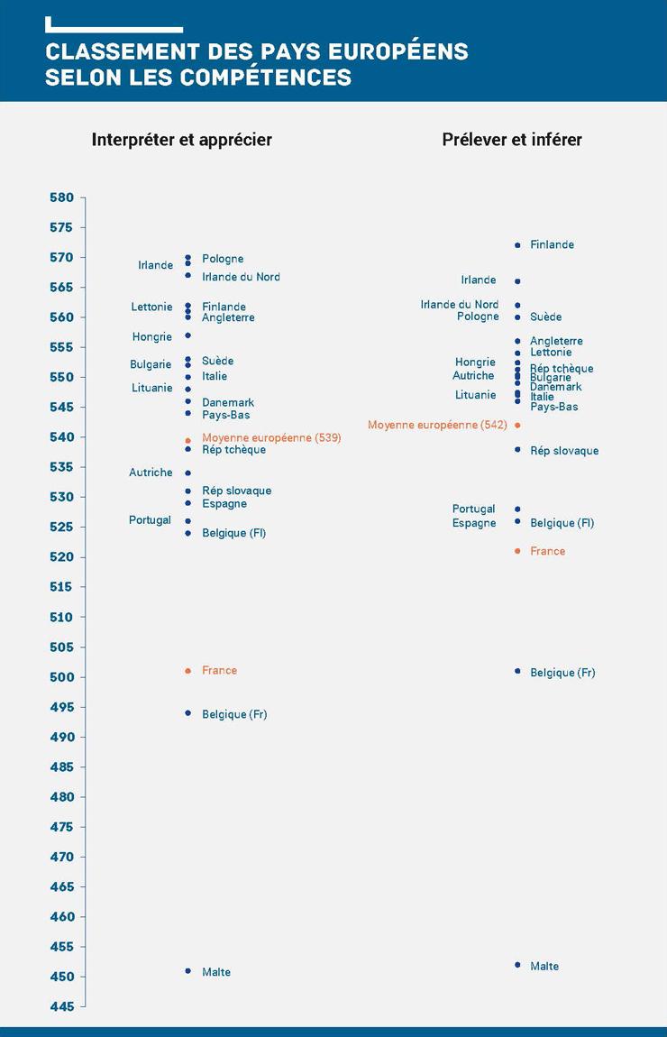 Dp 2017 11 maitriser le francais infographie classement 861302